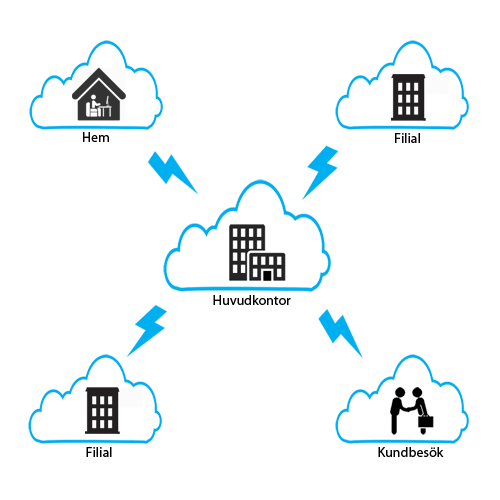 VPN-lösning